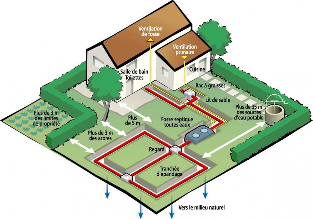 Schéma des normes d'une fosse septique toutes eaux