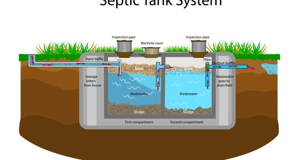 Tout savoir sur la mise aux normes d'une fosse septique